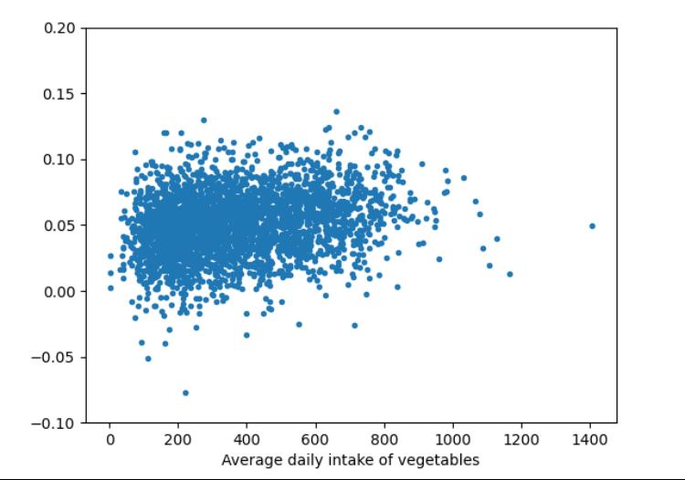 上图为探索日均蔬菜摄入量对于减重效果的影响,数据显示每日蔬菜摄入越多减重效果越好