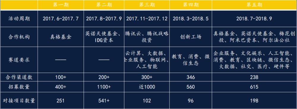 金芯计划过往几期数据一览表