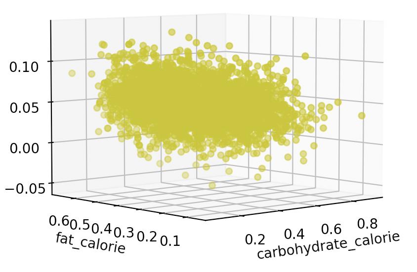 上图为分析碳水、脂肪、蛋白质的营养素功能占比对于减重效果的影响,数据显示碳水摄入越少减重效果越好