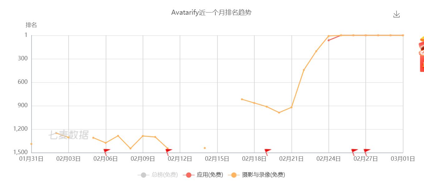 (从2月24日至3月1日,Avatarify就保持榜首地位)