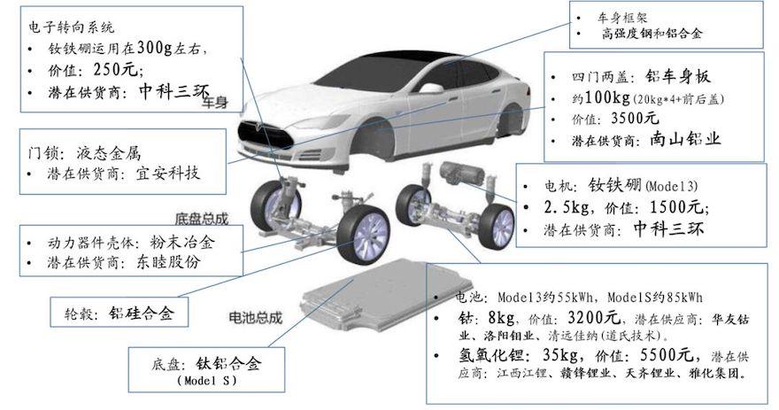 特斯拉单车对应上游原材料一览,资料来源:国泰君安证券研究