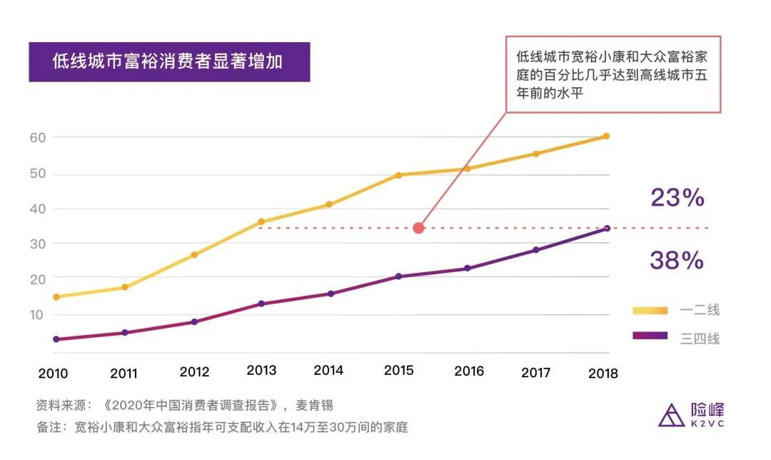 三四线宽裕小康和大众富裕家庭数量年复合增长率为38%,高于一二线城市的23%