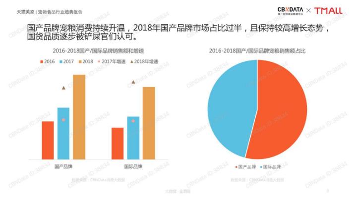CBNData《报告》显示,国产品牌宠粮消费持续升温。