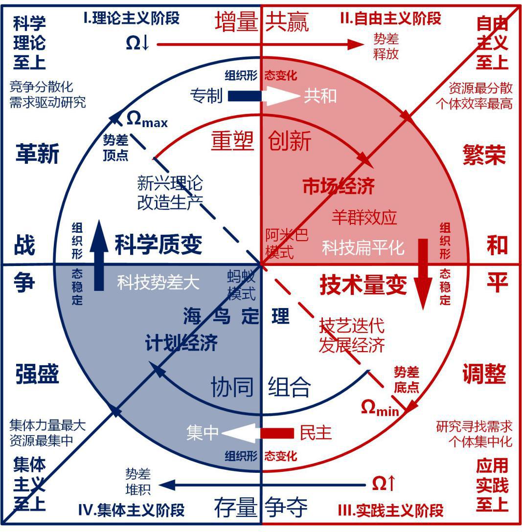 图1 社会科技进步时钟