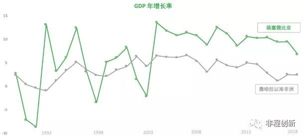 (数据来源:世界发展指标)