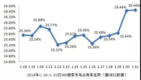 2014年早期360搜索市场占有率走势