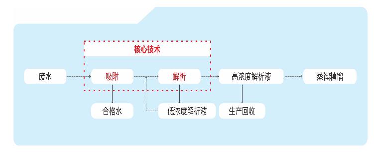 蓝深环保科技核心技术(以废水处理为例) 图源 | 蓝深环保科技官网