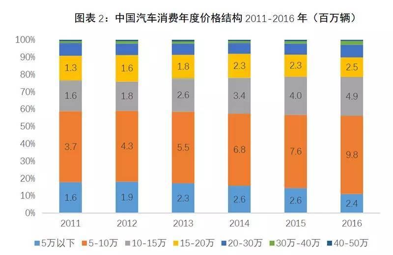 来源《2016中国汽车品牌消费报告》