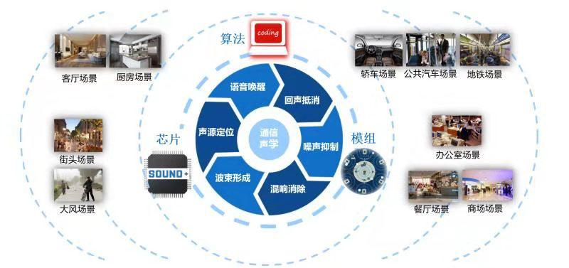 声加科技的核心技术及应用场景