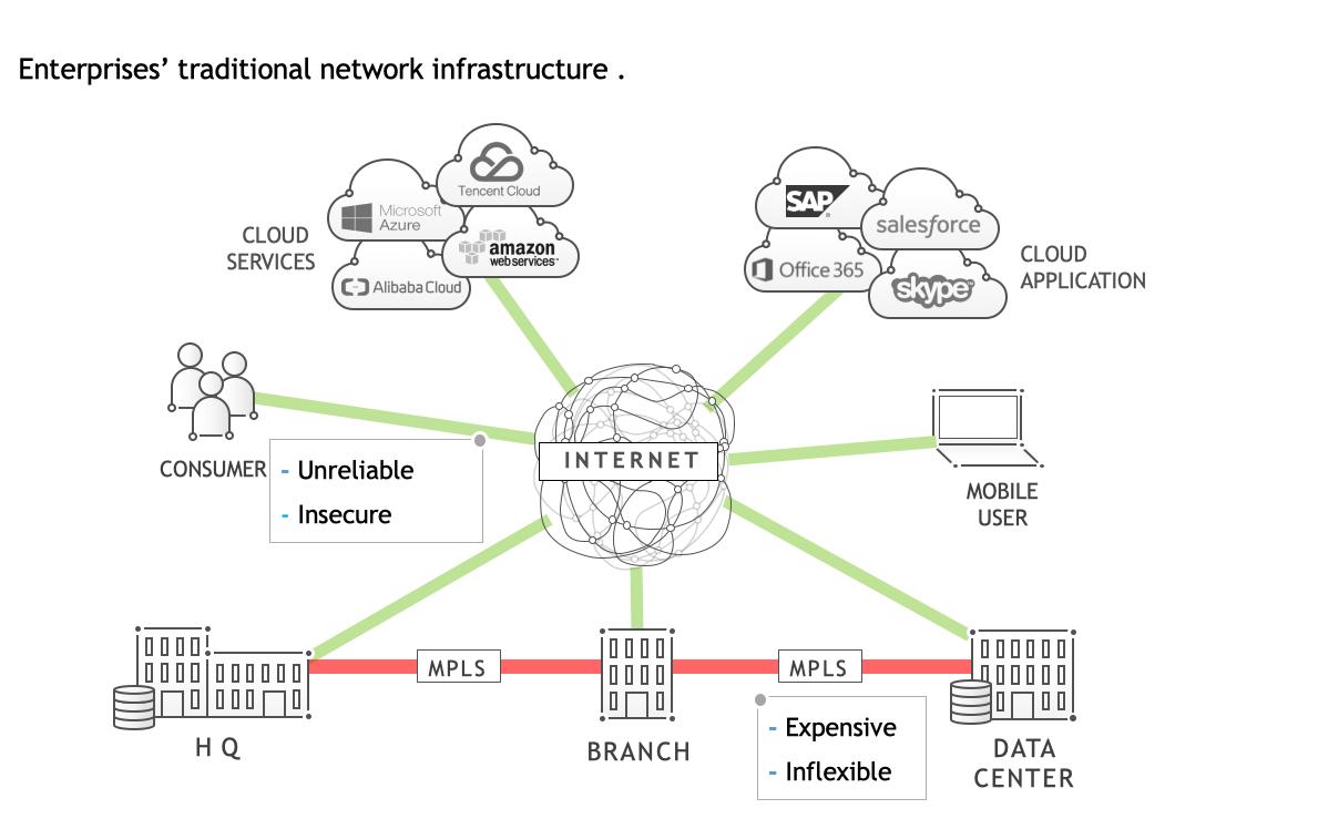 企业传统网络架构面临问题:不安全、不稳定、不灵活、费用高。